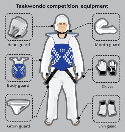 Competitor Categories - Florida Tae Kwon Do Open